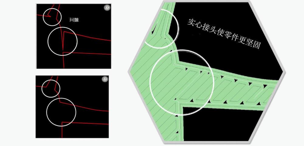 FDM Insigh 3D切層軟體- 工具路徑查看,使用者可調整STL以生產出更準確模型